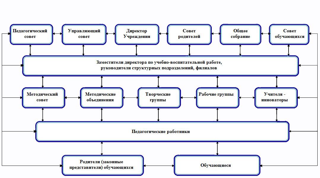 Структура управления ГБОУ СОШ № 14